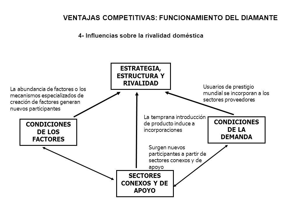 VENTAJAS COMPETITIVAS: FUNCIONAMIENTO DEL DIAMANTE