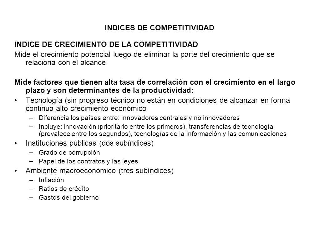 INDICES DE COMPETITIVIDAD
