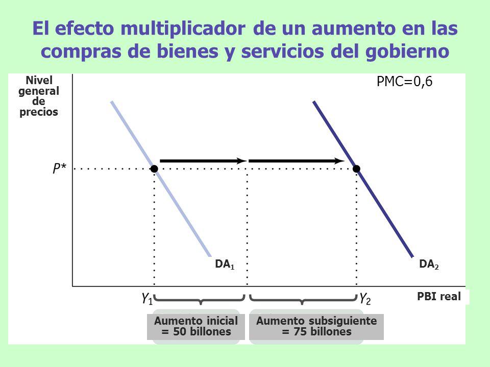 El efecto multiplicador de un aumento en las compras de bienes y servicios del gobierno