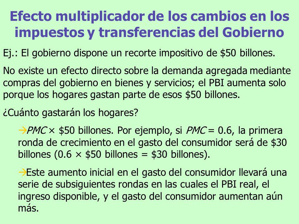 Efecto multiplicador de los cambios en los impuestos y transferencias del Gobierno