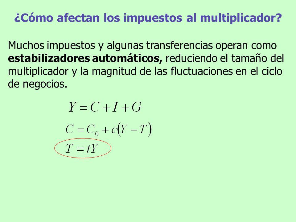 ¿Cómo afectan los impuestos al multiplicador