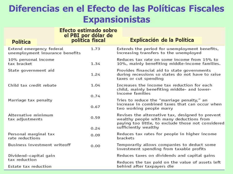 Diferencias en el Efecto de las Políticas Fiscales Expansionistas