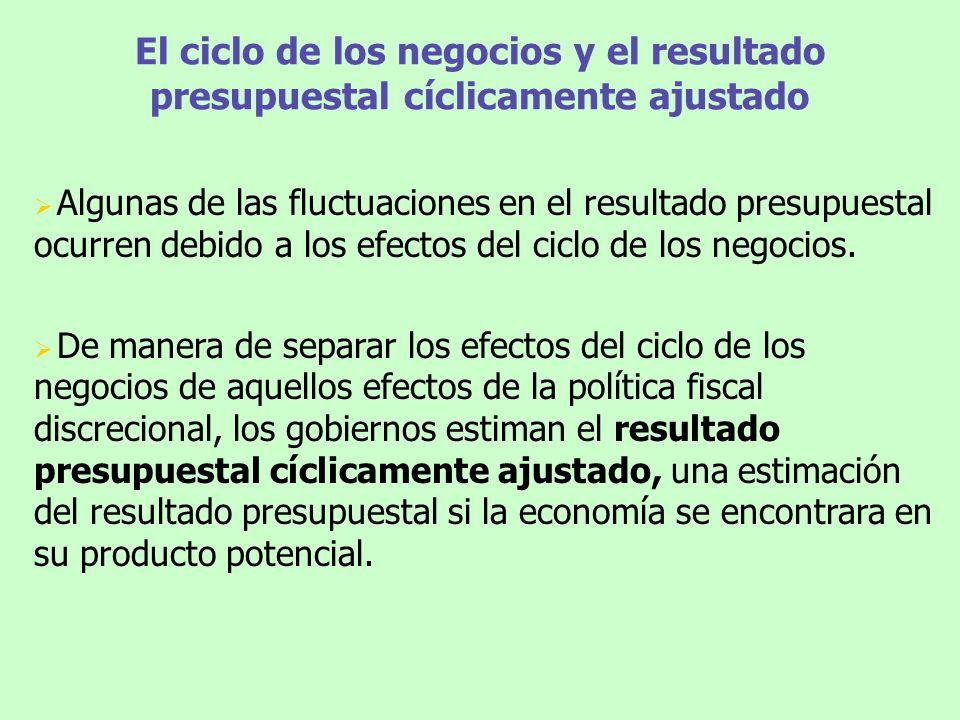 El ciclo de los negocios y el resultado presupuestal cíclicamente ajustado