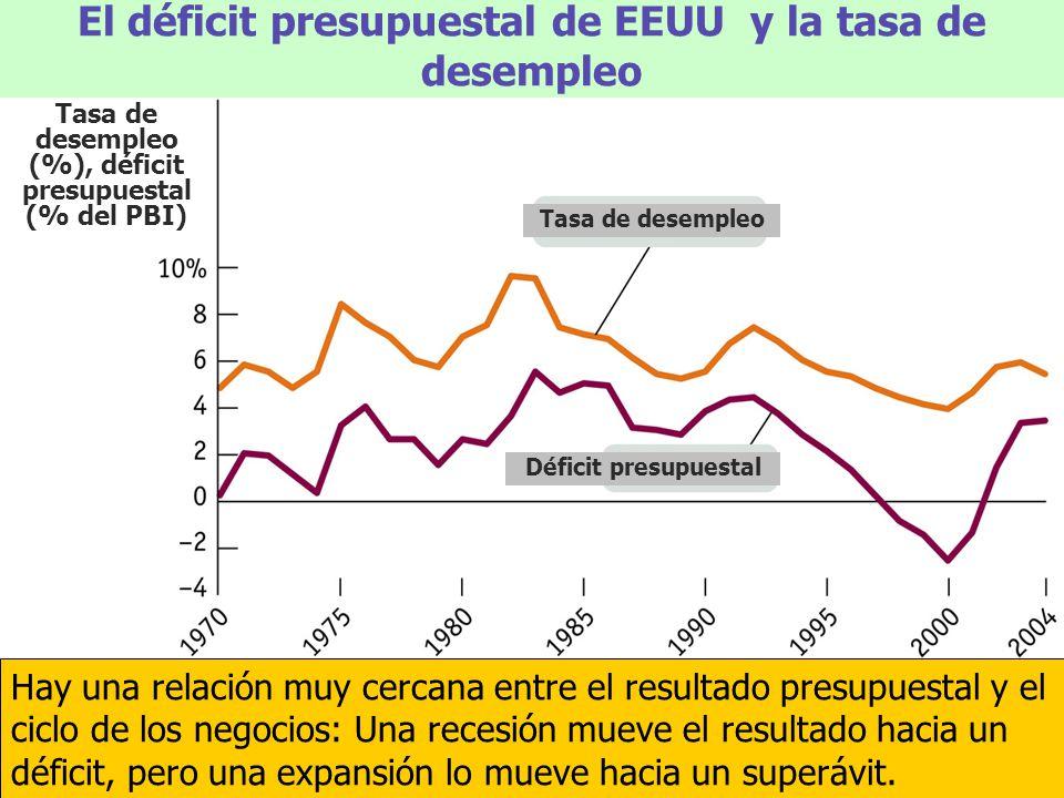 El déficit presupuestal de EEUU y la tasa de desempleo