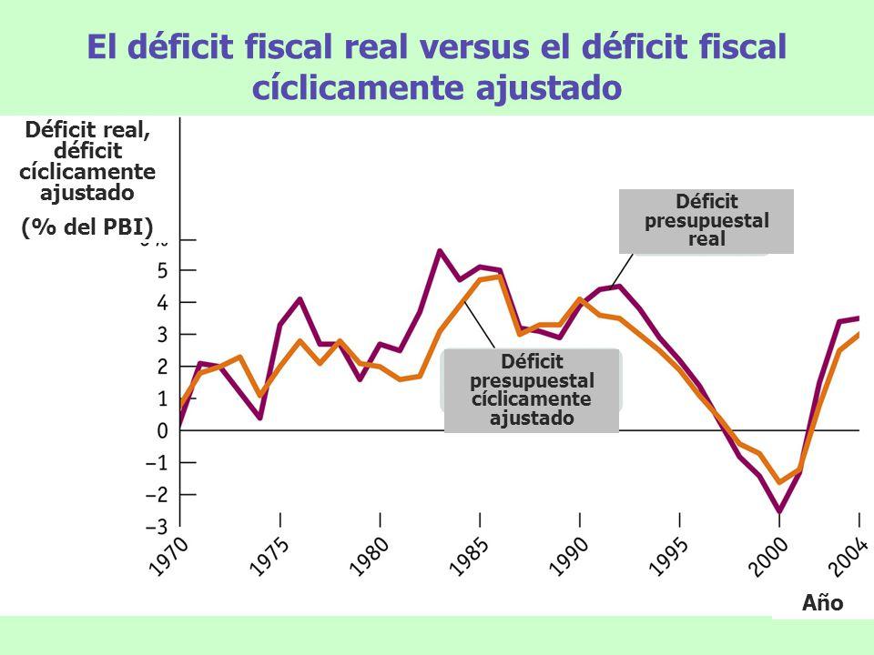El déficit fiscal real versus el déficit fiscal cíclicamente ajustado