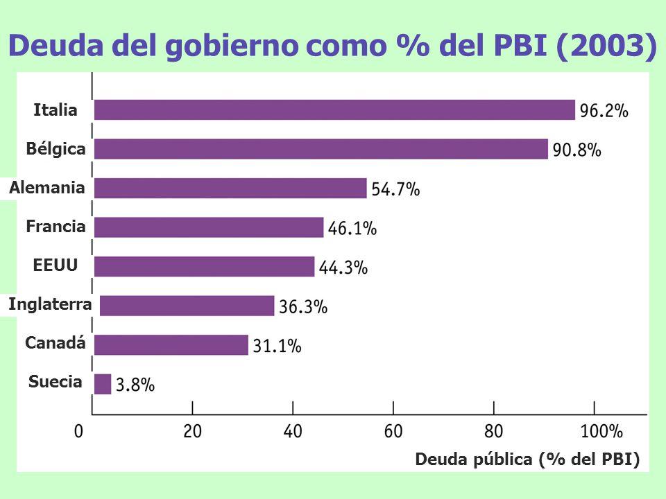 Deuda del gobierno como % del PBI (2003)