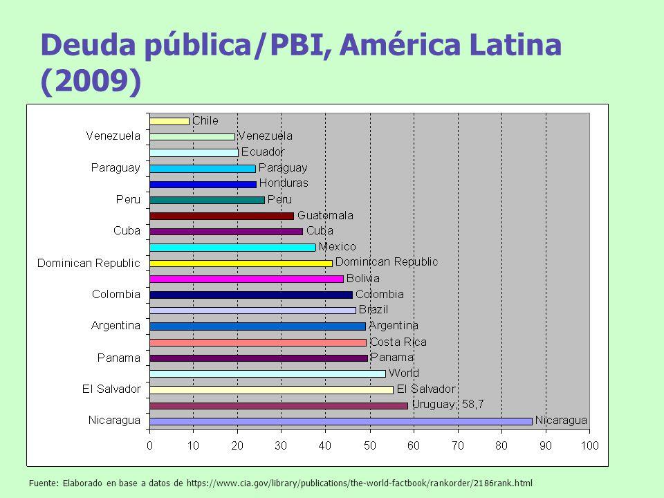 Deuda pública/PBI, América Latina (2009)