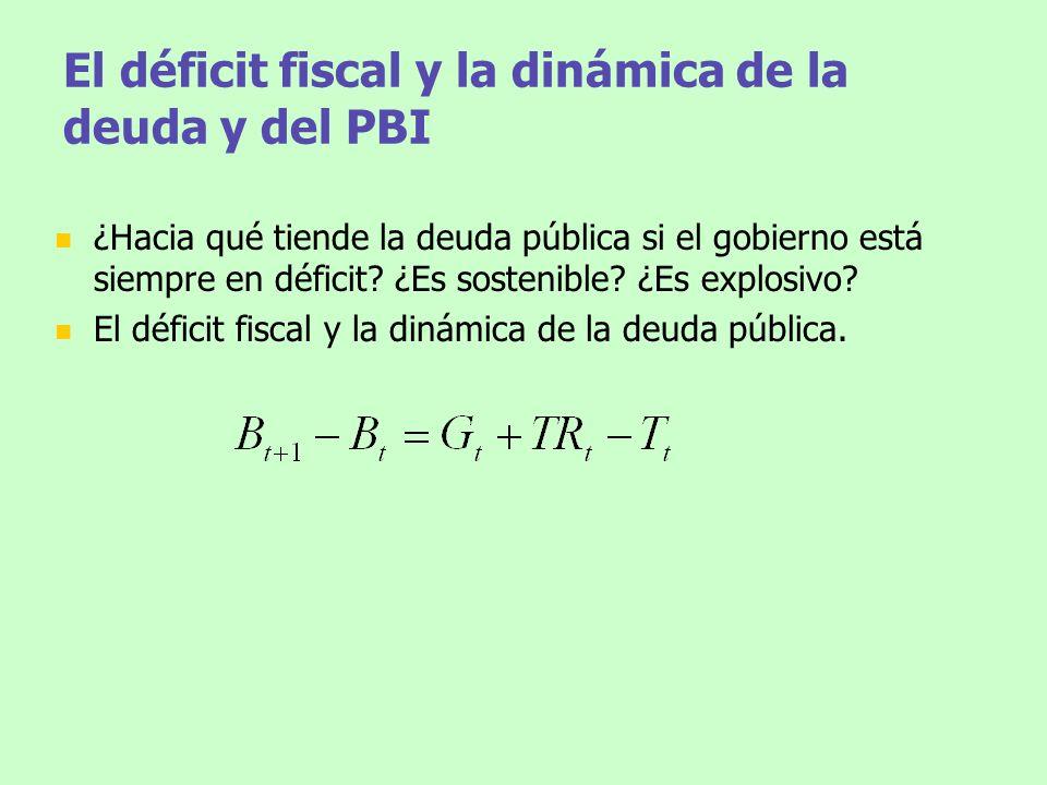 El déficit fiscal y la dinámica de la deuda y del PBI
