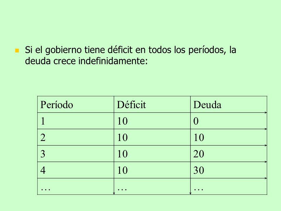 Período Déficit Deuda 1 10 2 3 20 4 30 …