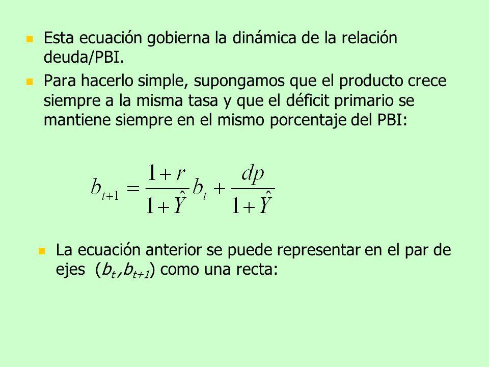 Esta ecuación gobierna la dinámica de la relación deuda/PBI.