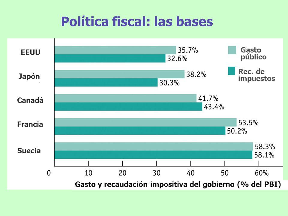 Política fiscal: las bases