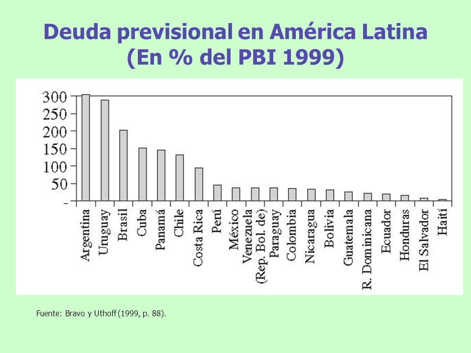 Deuda previsional en América Latina (En % del PBI 1999)