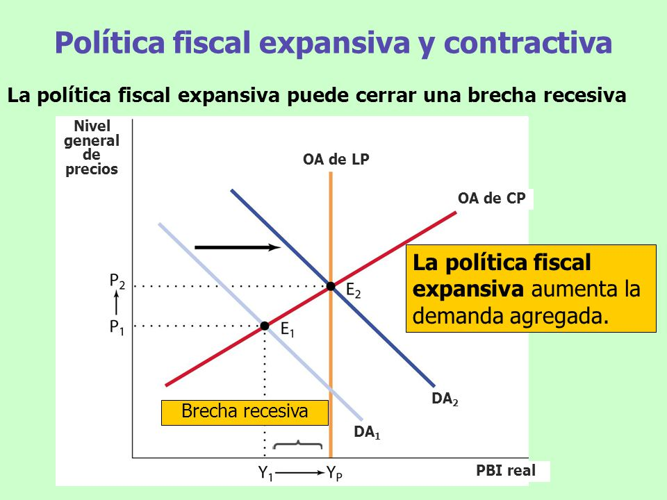 Política fiscal expansiva y contractiva