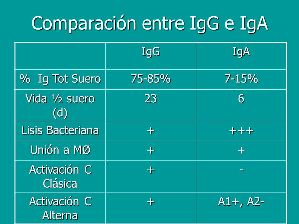 Comparación entre IgG e IgA