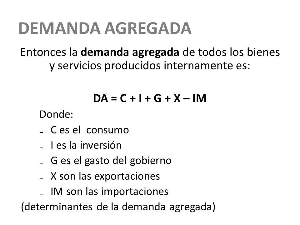 DEMANDA AGREGADA Entonces la demanda agregada de todos los bienes y servicios producidos internamente es: