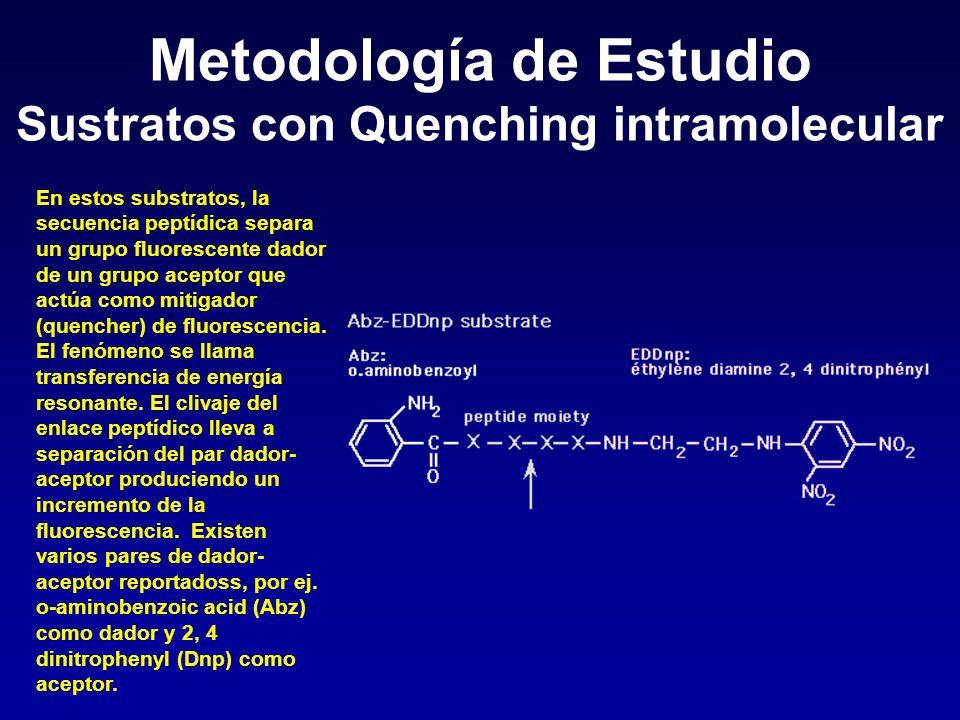 Metodología de Estudio Sustratos con Quenching intramolecular