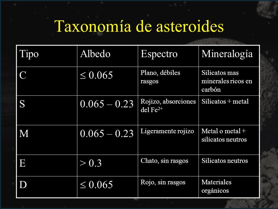 Taxonomía de asteroides