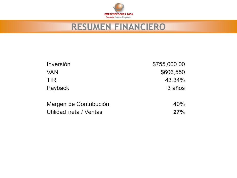RESUMEN FINANCIERO Inversión $755,000.00 VAN $606,550 TIR 43.34%