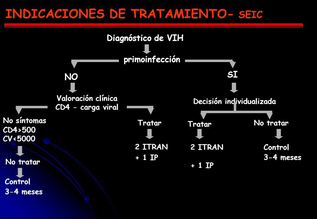 INDICACIONES DE TRATAMIENTO- SEIC