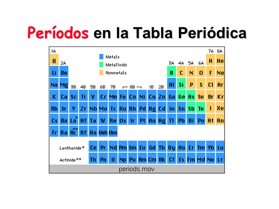 Períodos en la Tabla Periódica