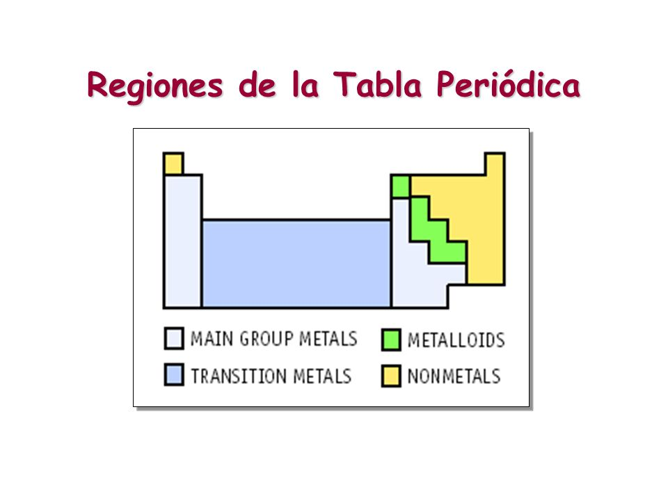 Regiones de la tabla periodica metales image collections periodic regiones de la tabla periodica metales thank you for visiting flavorsomefo nowadays were excited to declare that we have discovered an incredibly urtaz Choice Image