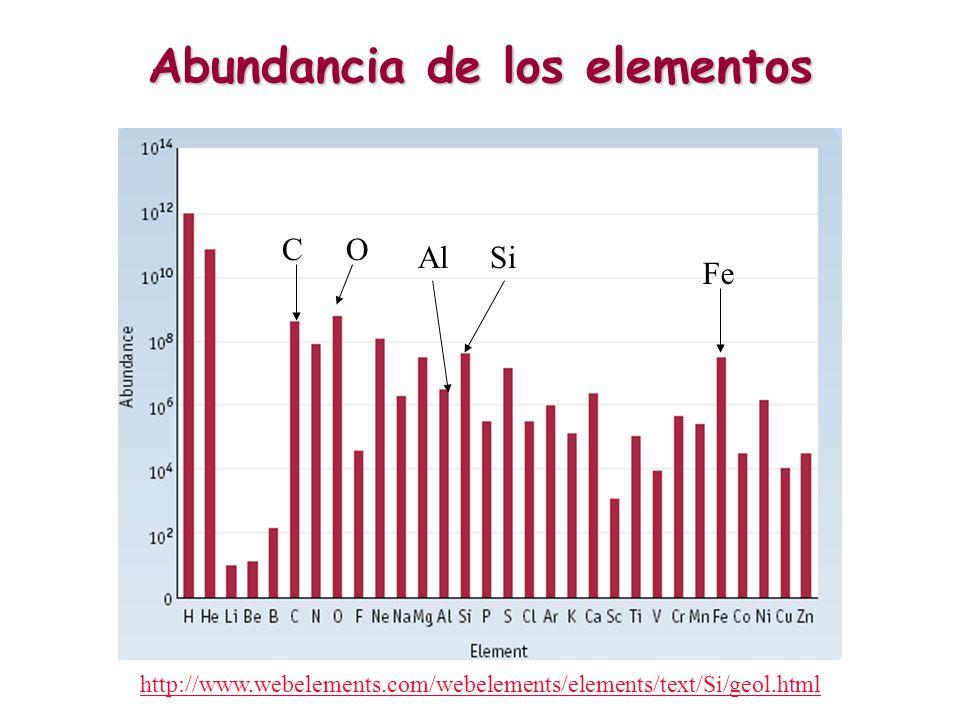 Abundancia de los elementos