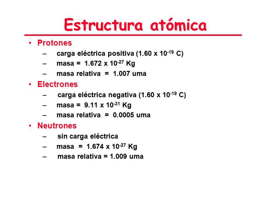 Estructura atómica Protones Electrones Neutrones