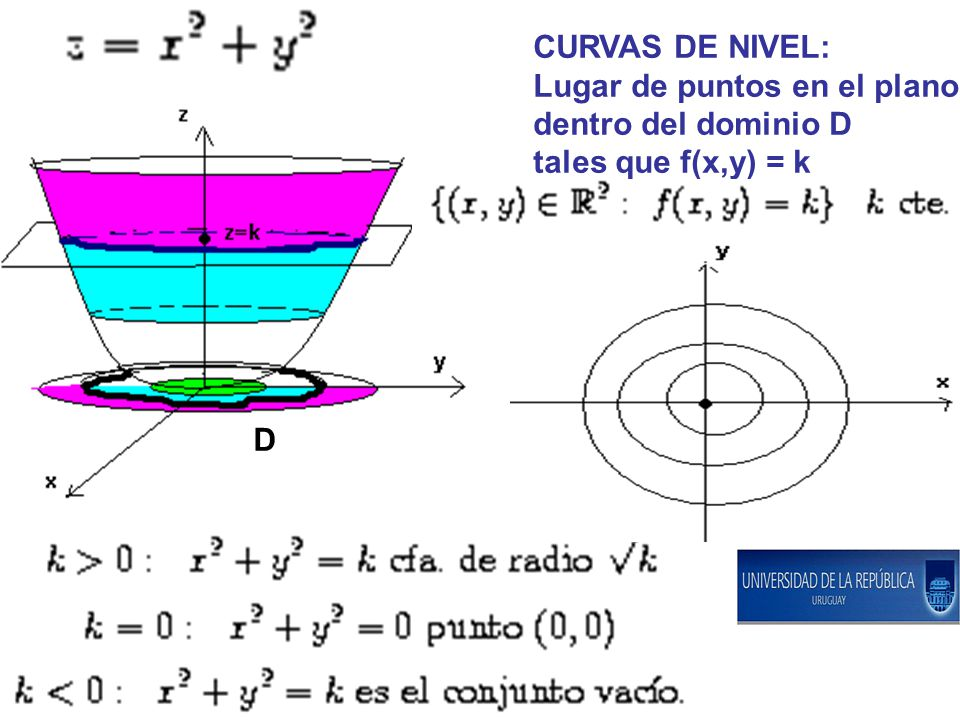 CURVAS DE NIVEL: Lugar de puntos en el plano dentro del dominio D tales que f(x,y) = k D