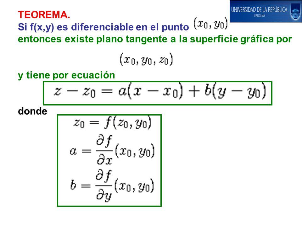 TEOREMA. Si f(x,y) es diferenciable en el punto. entonces existe plano tangente a la superficie gráfica por.