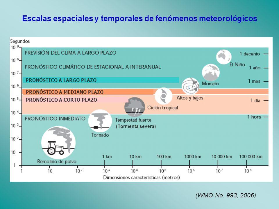 Escalas espaciales y temporales de fenómenos meteorológicos