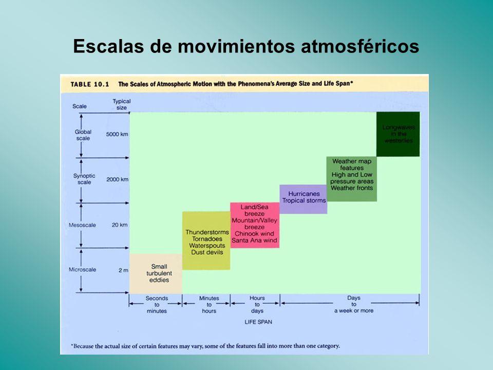 Escalas de movimientos atmosféricos