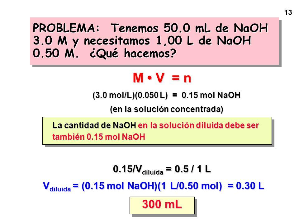 (en la solución concentrada)