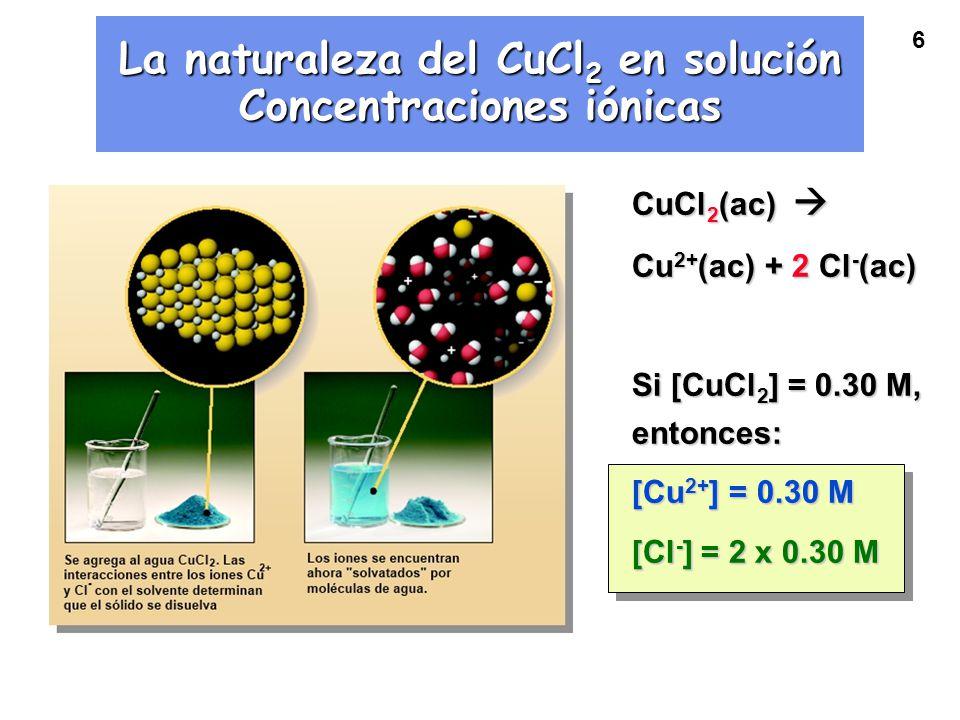 La naturaleza del CuCl2 en solución Concentraciones iónicas