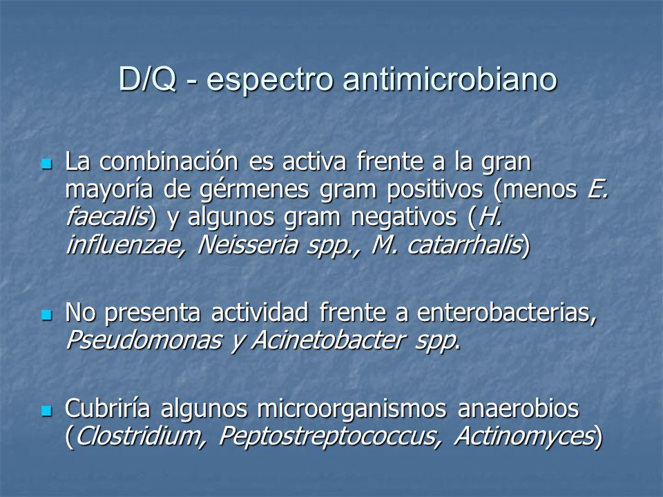 D/Q - espectro antimicrobiano