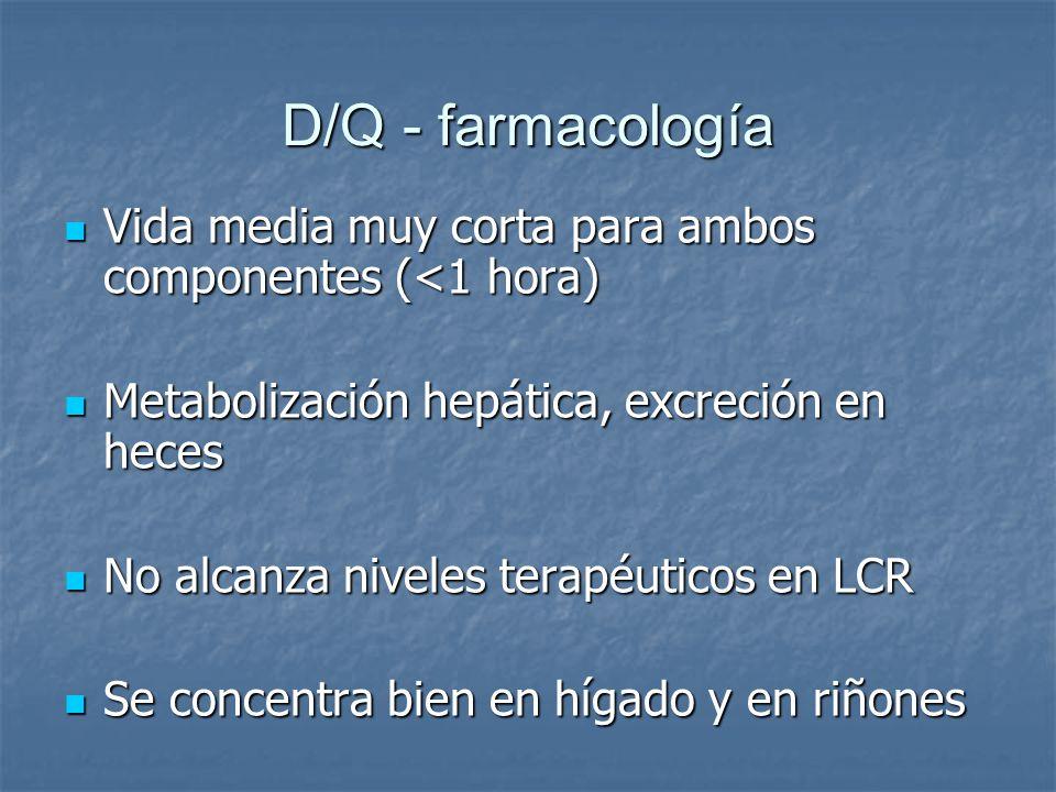 D/Q - farmacología Vida media muy corta para ambos componentes (<1 hora) Metabolización hepática, excreción en heces.