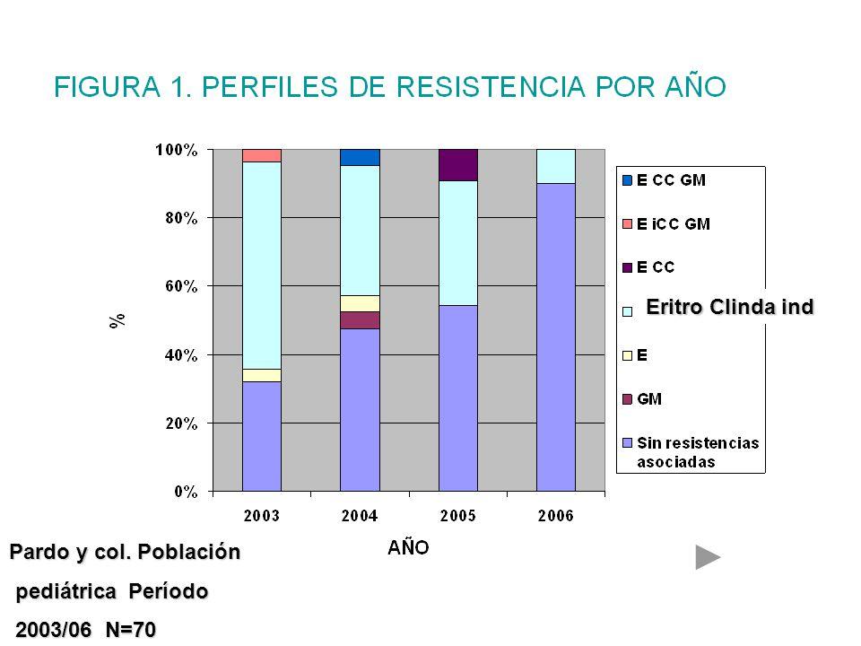 Eritro Clinda ind Pardo y col. Población pediátrica Período 2003/06 N=70