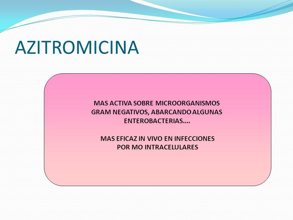 AZITROMICINA MAS ACTIVA SOBRE MICROORGANISMOS