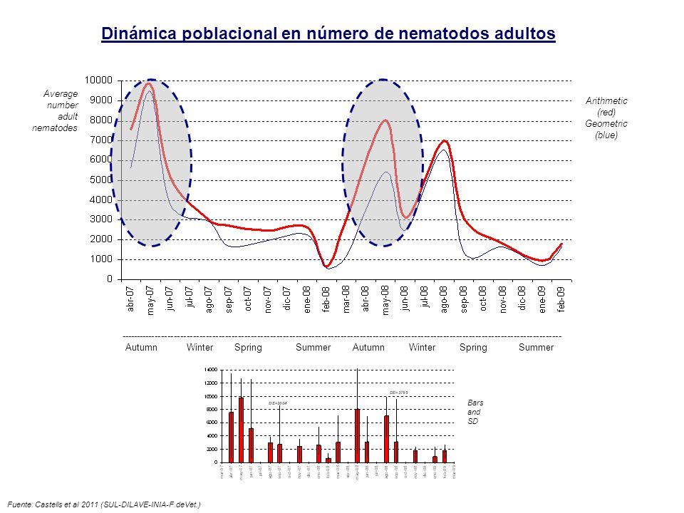 Dinámica poblacional en número de nematodos adultos