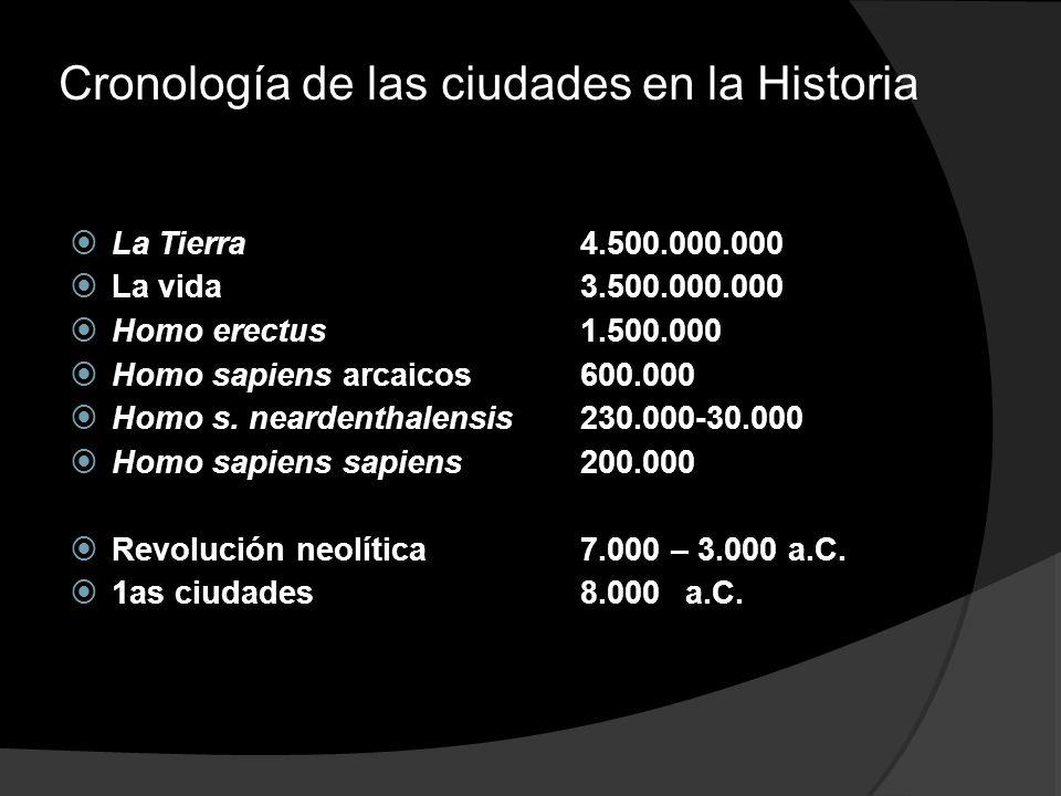 Cronología de las ciudades en la Historia