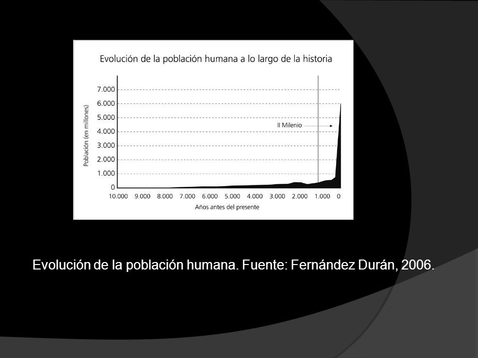 Evolución de la población humana. Fuente: Fernández Durán, 2006.