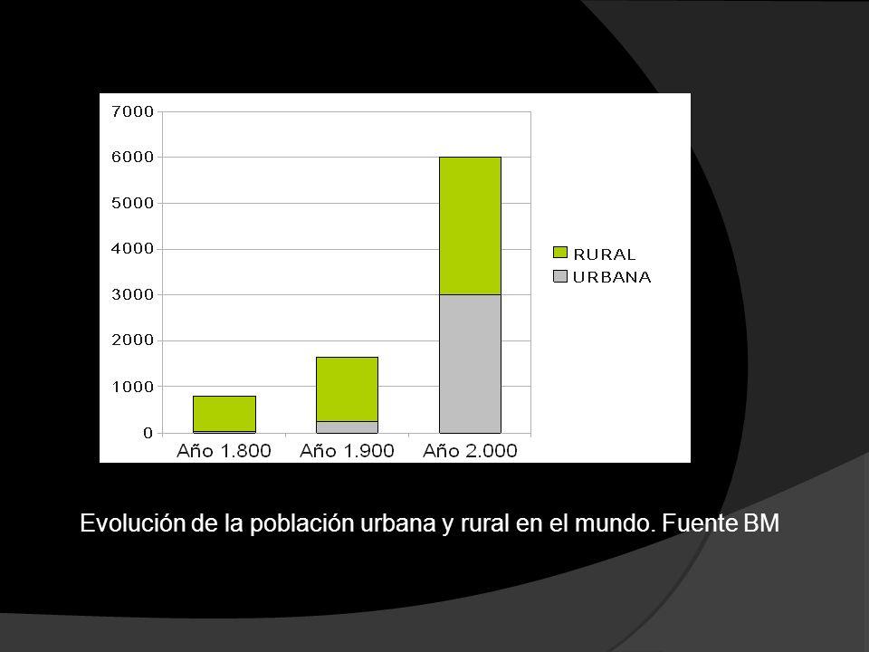 Evolución de la población urbana y rural en el mundo. Fuente BM