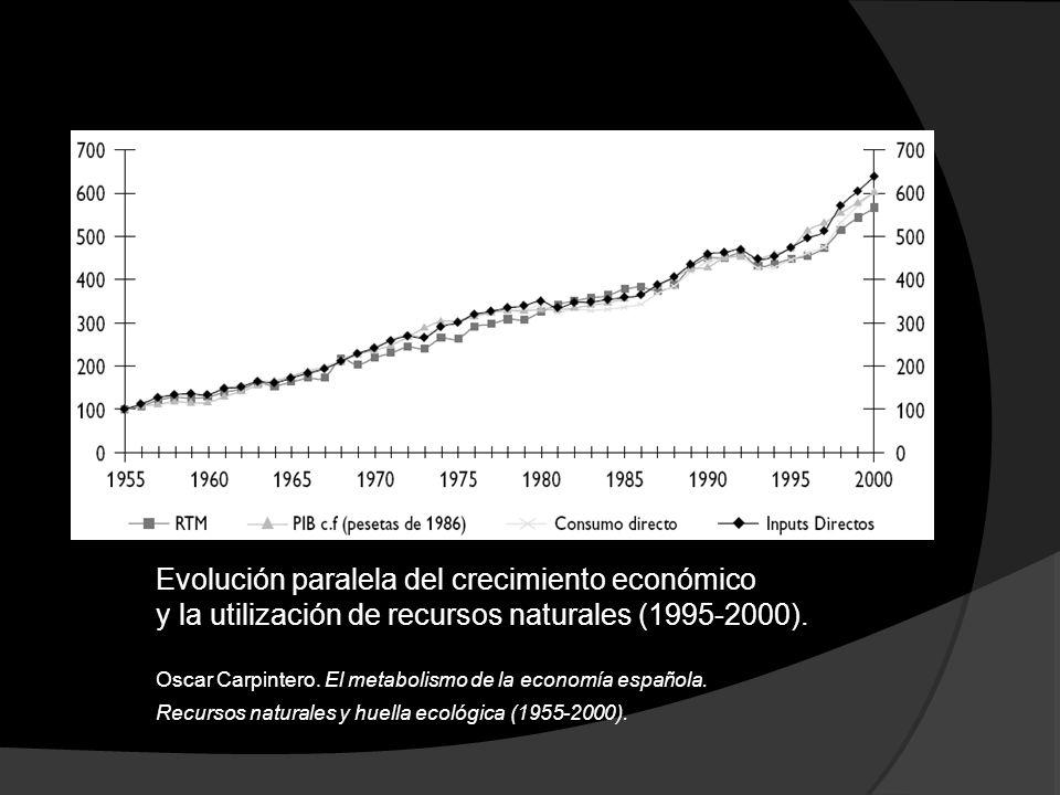 Evolución paralela del crecimiento económico