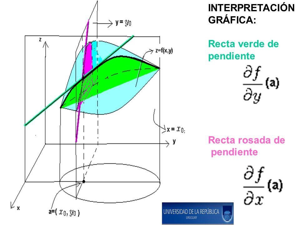 INTERPRETACIÓN GRÁFICA: Recta verde de pendiente Recta rosada de