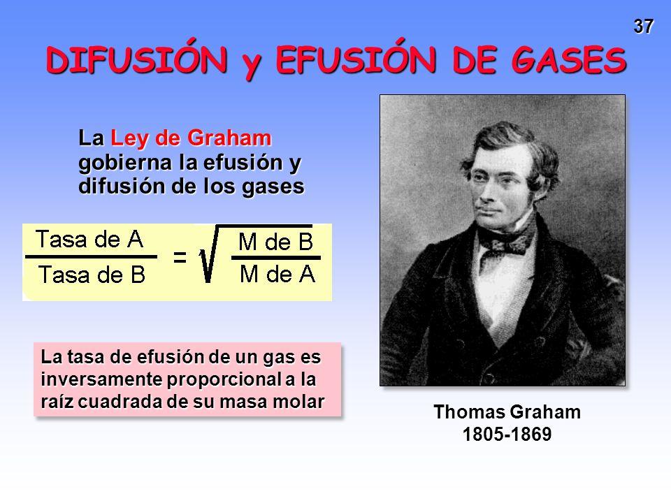 DIFUSIÓN y EFUSIÓN DE GASES