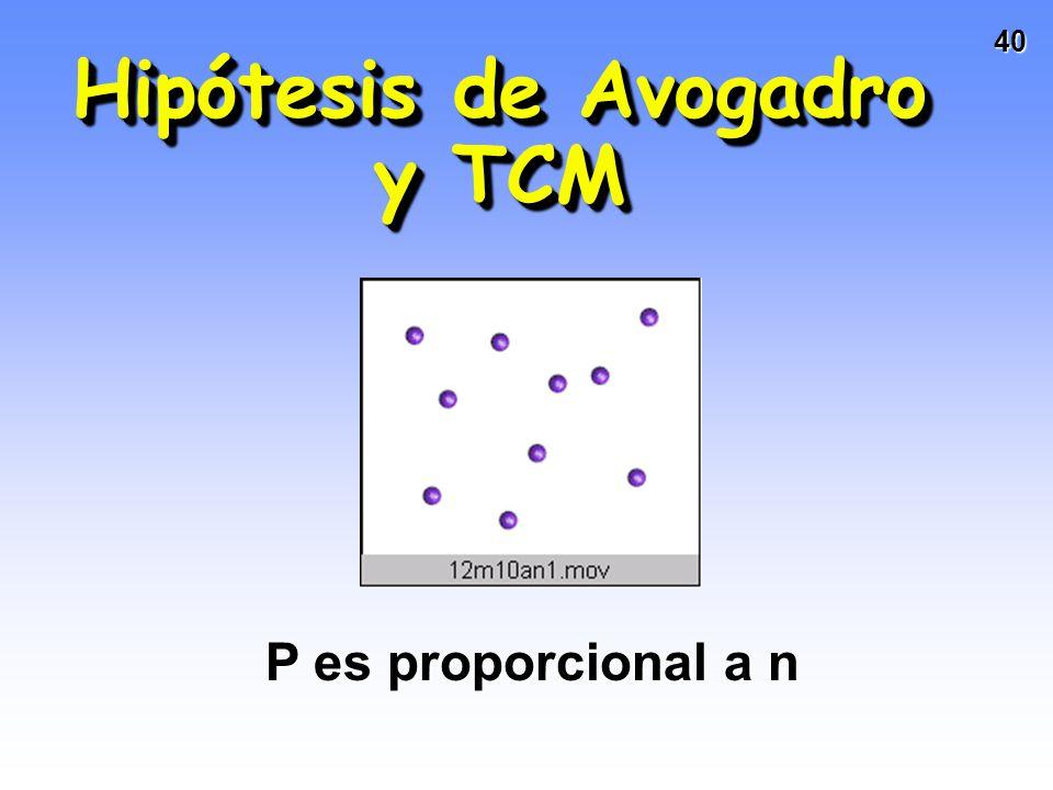 Hipótesis de Avogadro y TCM