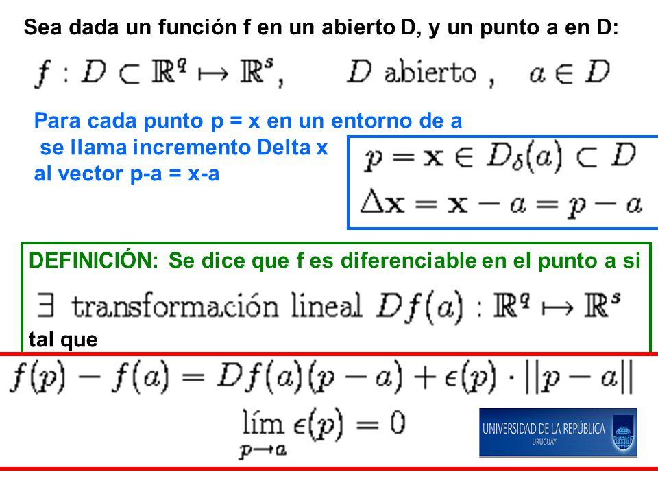 Sea dada un función f en un abierto D, y un punto a en D:
