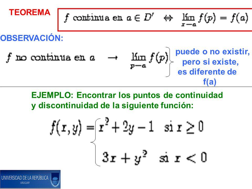 TEOREMA OBSERVACIÓN: puede o no existir, pero si existe, es diferente de. f(a) EJEMPLO: Encontrar los puntos de continuidad.