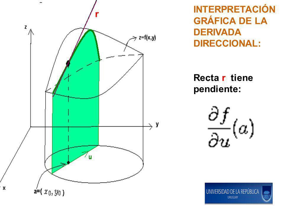 INTERPRETACIÓN GRÁFICA DE LA DERIVADA DIRECCIONAL: Recta r tiene pendiente: r