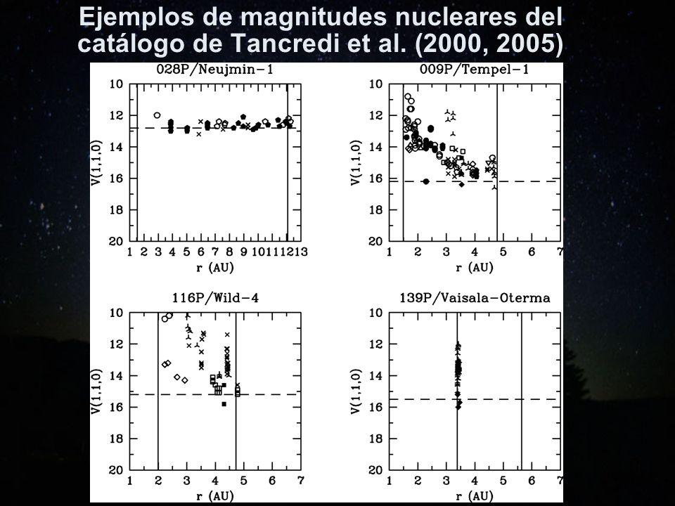 Ejemplos de magnitudes nucleares del catálogo de Tancredi et al