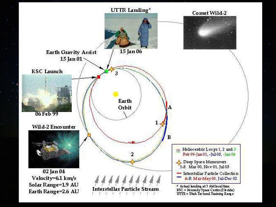 Recolectará partículas de polvo del viento interestelar en 2000 y 2002 y se aproximará al cometa Wild 2 en Febrero del 2004.